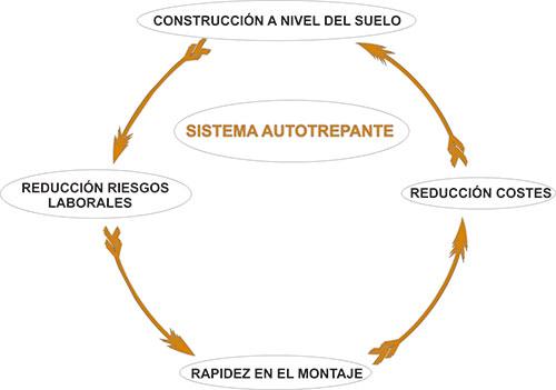 Anagrama tecnología autotrepante